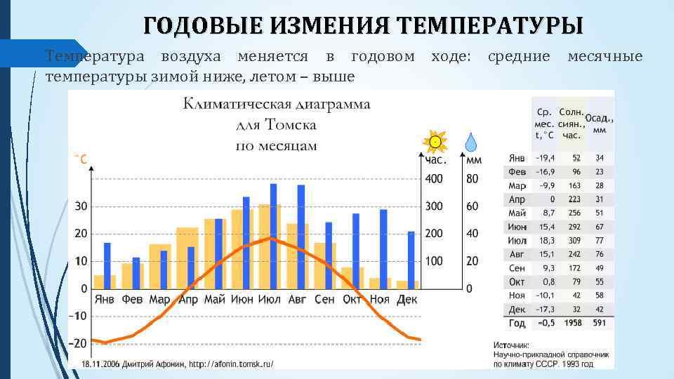 ГОДОВЫЕ ИЗМЕНИЯ ТЕМПЕРАТУРЫ Температура воздуха меняется в годовом ходе: средние месячные температуры зимой ниже,
