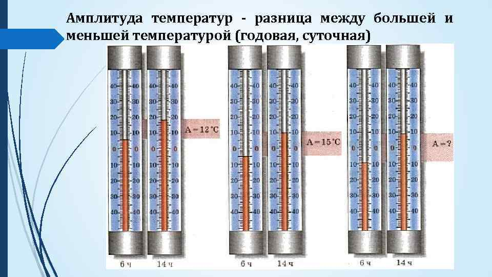 Амплитуда температур - разница между большей и меньшей температурой (годовая, суточная)