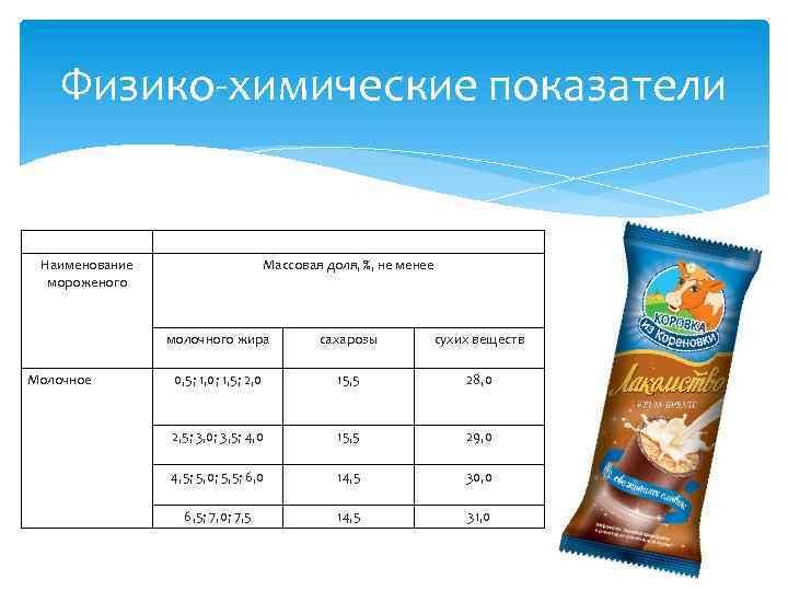 Физико-химические показатели Наименование мороженого Массовая доля, %, не менее молочного жира Молочное сахарозы сухих