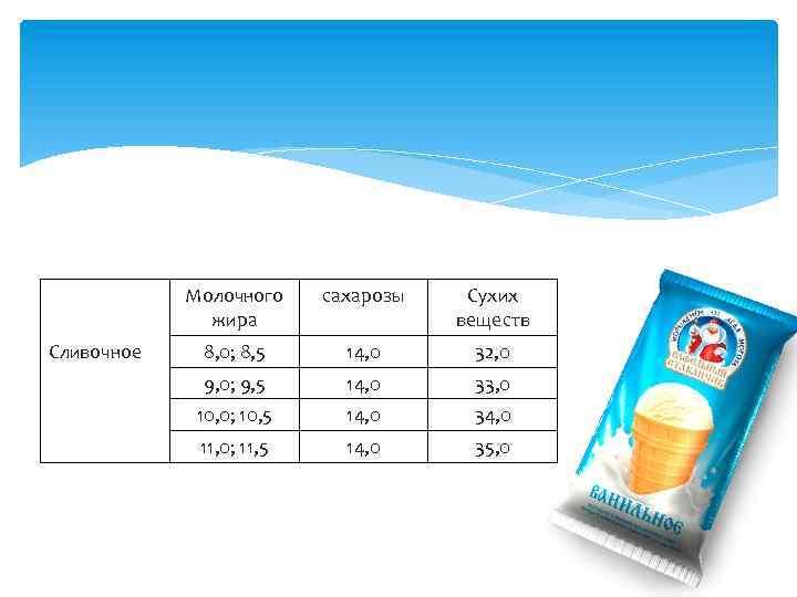 Молочного жира Сливочное сахарозы Сухих веществ 8, 0; 8, 5 14, 0 32, 0