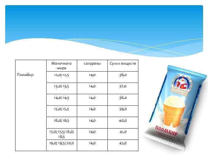 Молочного жира Пломбир сахарозы Сухих веществ 12, 0; 12, 5 14, 0 36, 0