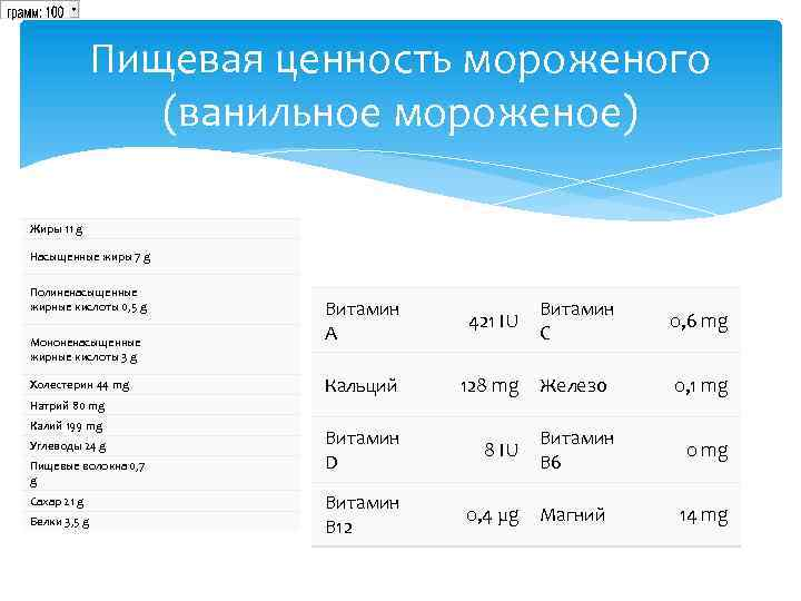Пищевая ценность мороженого (ванильное мороженое) Жиры 11 g Насыщенные жиры 7 g Полиненасыщенные жирные