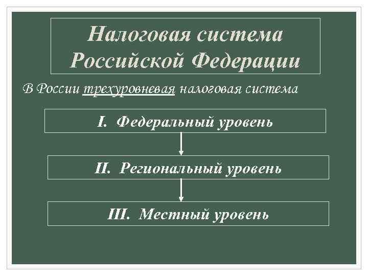 Налоговая система Российской Федерации В России трехуровневая налоговая система I. Федеральный уровень II. Региональный