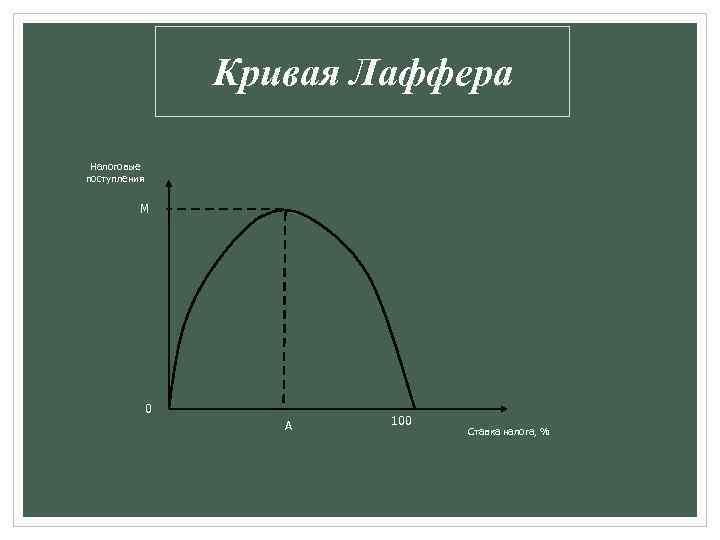 Кривая Лаффера Налоговые поступления М 0 А 100 Ставка налога, %