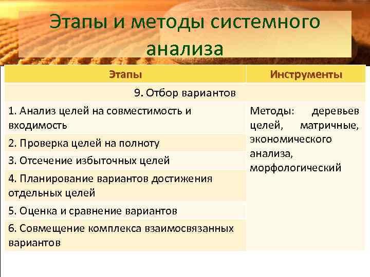 Этапы и методы системного анализа Этапы 9. Отбор вариантов 1. Анализ целей на совместимость