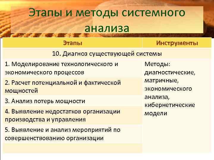 Этапы и методы системного анализа Этапы Инструменты 10. Диагноз существующей системы 1. Моделирование технологического