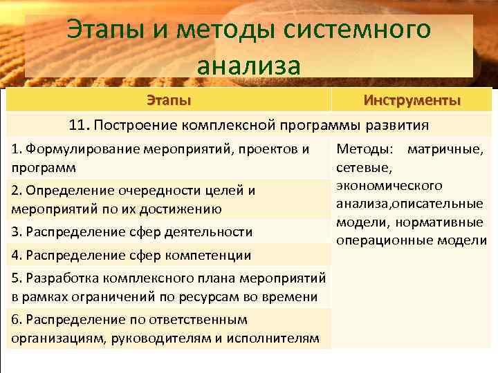 Этапы и методы системного анализа Этапы Инструменты 11. Построение комплексной программы развития 1. Формулирование
