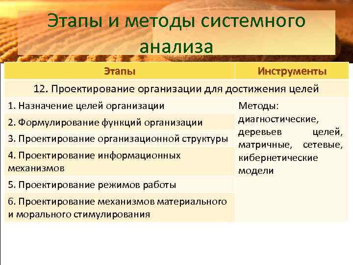 Этапы и методы системного анализа Этапы Инструменты 12. Проектирование организации для достижения целей 1.