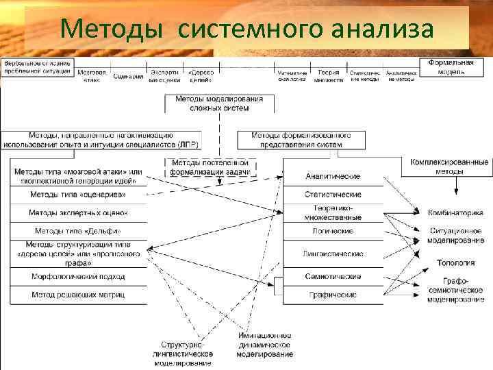 Методы системного анализа