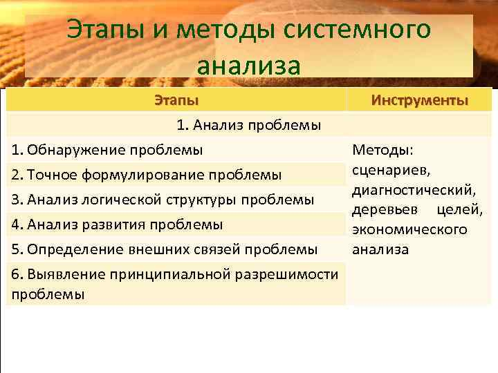 Этапы и методы системного анализа Этапы 1. Анализ проблемы 1. Обнаружение проблемы 2. Точное