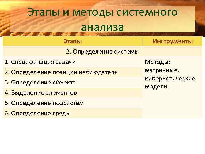 Этапы и методы системного анализа Этапы Инструменты 2. Определение системы 1. Спецификация задачи Методы: