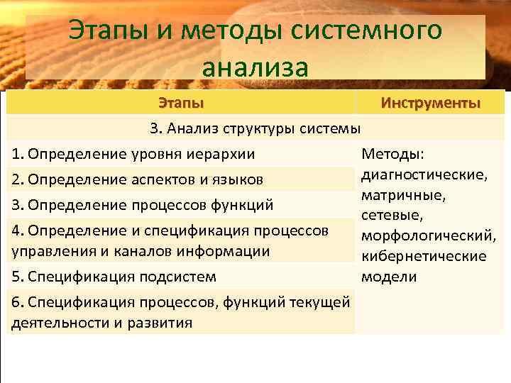 Этапы и методы системного анализа Этапы Инструменты 3. Анализ структуры системы 1. Определение уровня