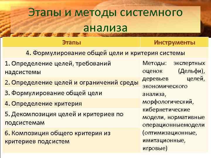 Этапы и методы системного анализа Этапы Инструменты 4. Формулирование общей цели и критерия системы