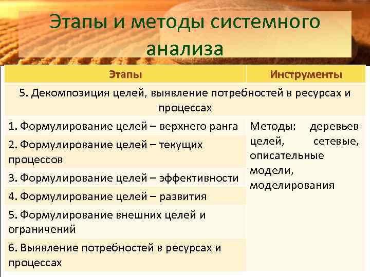 Этапы и методы системного анализа Этапы Инструменты 5. Декомпозиция целей, выявление потребностей в ресурсах