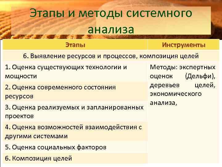 Этапы и методы системного анализа Этапы Инструменты 6. Выявление ресурсов и процессов, композиция целей