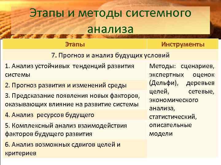 Этапы и методы системного анализа Этапы Инструменты 7. Прогноз и анализ будущих условий 1.