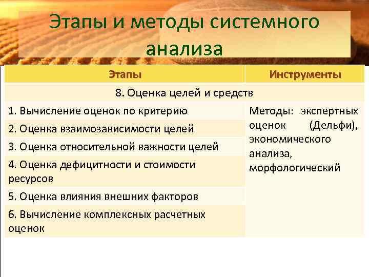 Этапы и методы системного анализа Этапы Инструменты 8. Оценка целей и средств 1. Вычисление