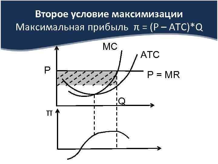 Второе условие максимизации Максимальная прибыль π = (Р – AТС)*Q МС АТС Р Р