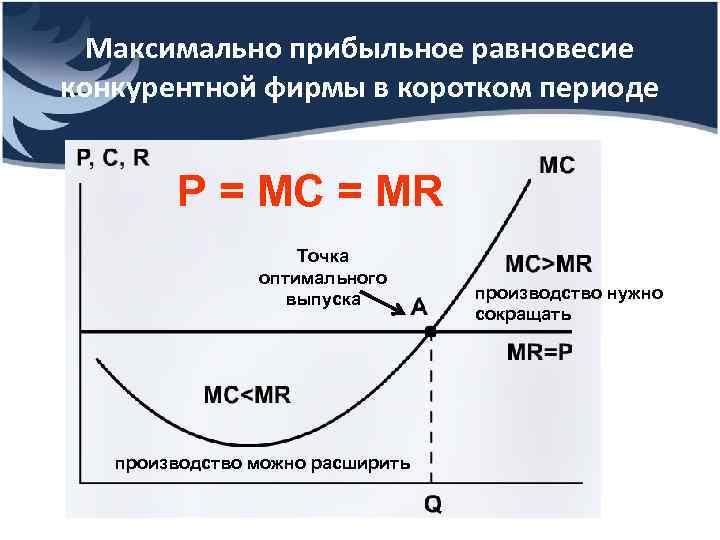 Максимально прибыльное равновесие конкурентной фирмы в коротком периоде Р = МС = MR Точка