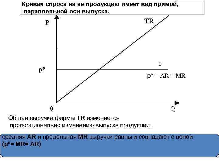 Кривая спроса на ее продукцию имеет вид прямой, параллельной оси выпуска. P p* TR