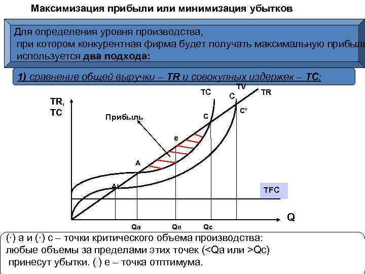 Максимизация прибыли или минимизация убытков Для определения уровня производства, при котором конкурентная фирма будет