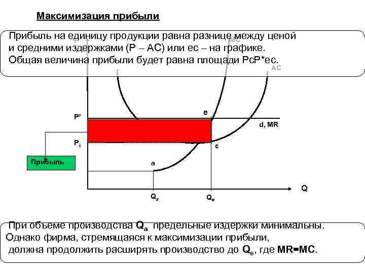 Максимизация прибыли Прибыль на единицу продукции равна разнице между ценой MC P и средними