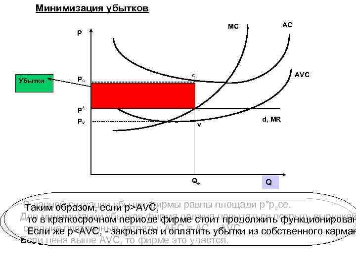 Минимизация убытков p Убытки pv AVC c pc p* AC MC e v Qe