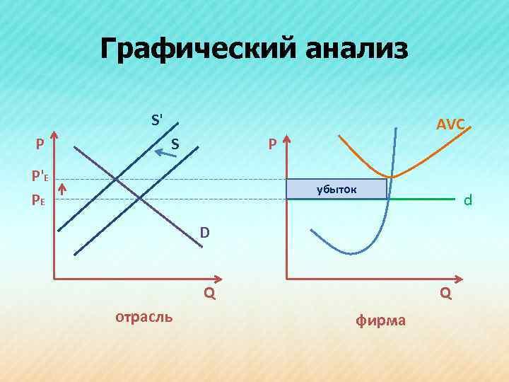 Графический анализ S' Р S AVC Р P'E PE убыток d D Q отрасль