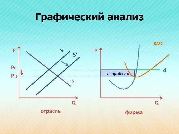 Графический анализ Р S PE P'E S' AVC Р d эк прибыль D Q