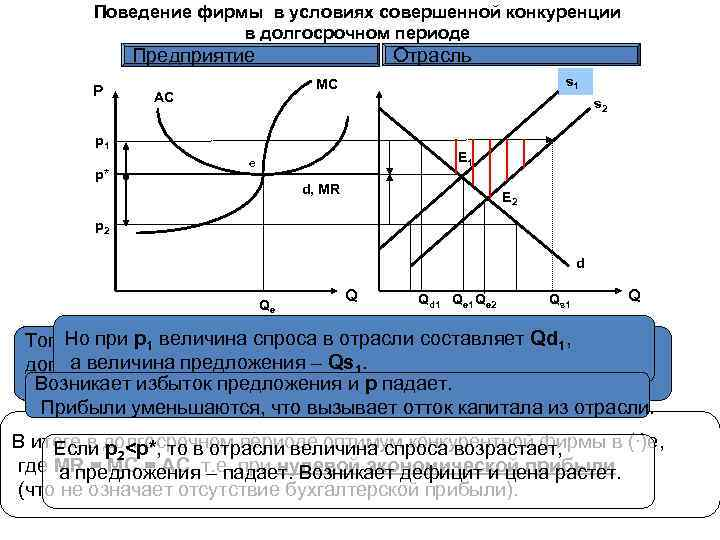 Поведение фирмы в условиях совершенной конкуренции в долгосрочном периоде Отрасль Предприятие P s 1