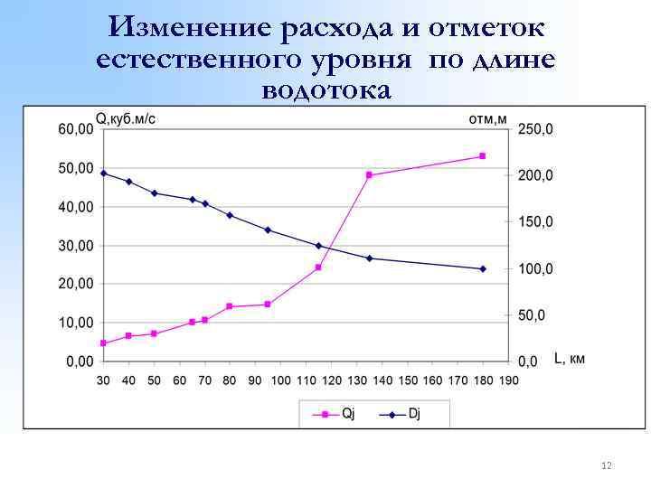 Изменение расхода и отметок естественного уровня по длине водотока 12