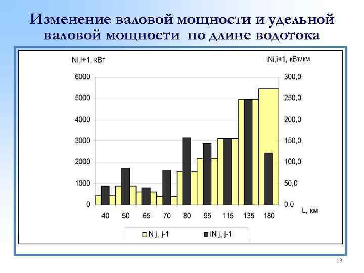Изменение валовой мощности и удельной валовой мощности по длине водотока 13