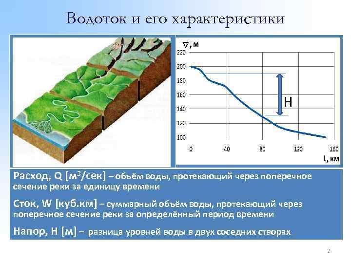 Водоток и его характеристики H Расход, Q [м 3/сек] – объём воды, протекающий через
