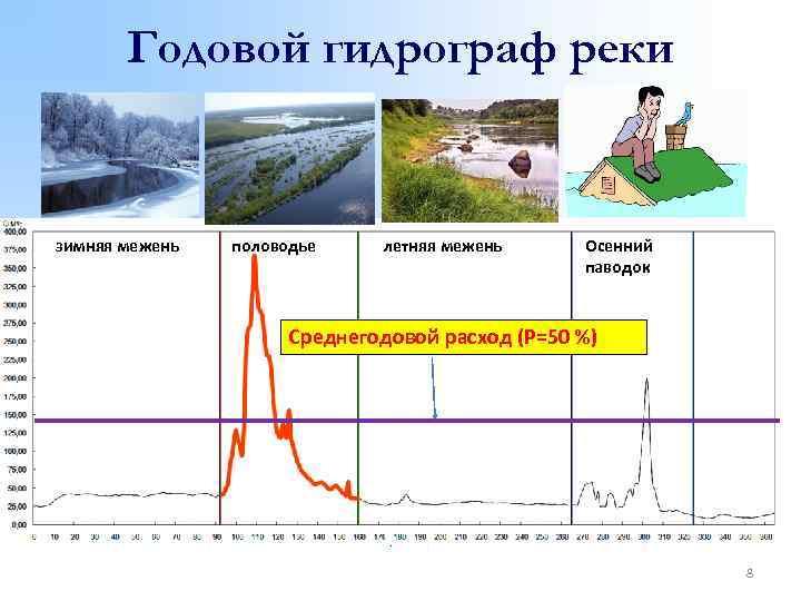 Годовой гидрограф реки зимняя межень половодье летняя межень Осенний паводок Среднегодовой расход (Р=50 %)