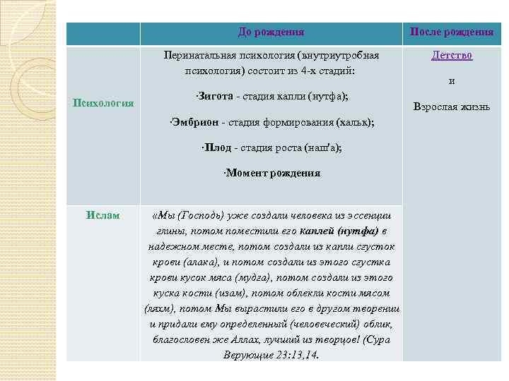 До рождения Психология После рождения Перинатальная психология (внутриутробная психология) состоит из 4 -х стадий: