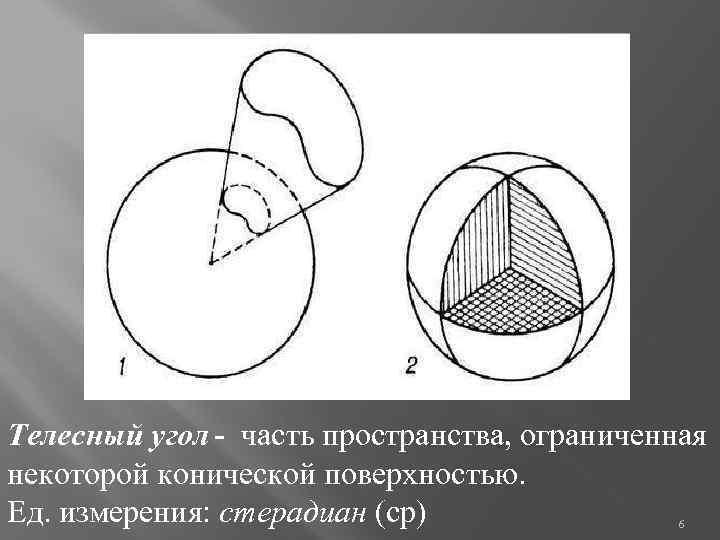Телесный угол - часть пространства, ограниченная некоторой конической поверхностью. Ед. измерения: стерадиан (ср) 6
