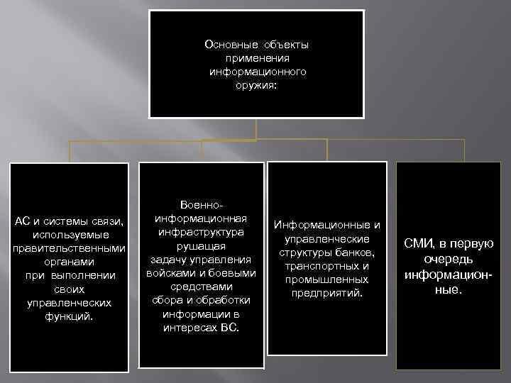 Основные объекты применения информационного оружия: АС и системы связи, используемые правительственными органами при выполнении