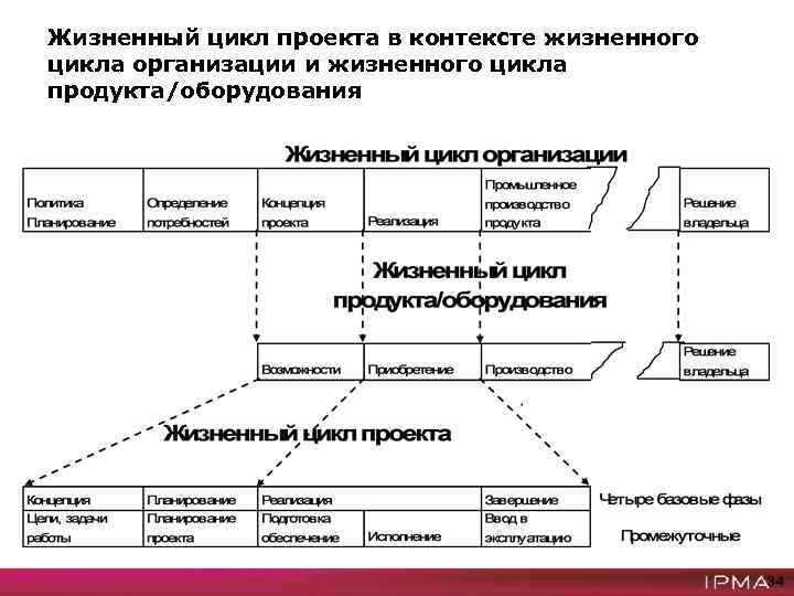 Схема жизненного цикла продукции