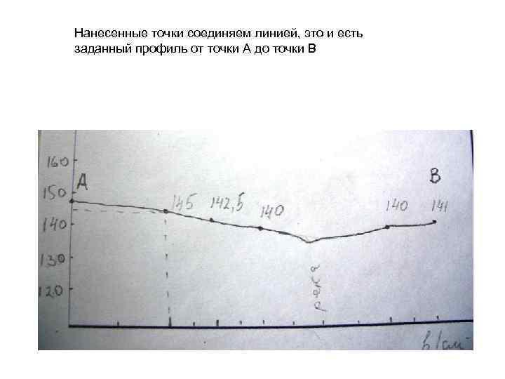 Нанесенные точки соединяем линией, это и есть заданный профиль от точки А до точки