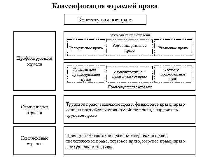70. отрасль права понятие и классификация. .шпаргалка