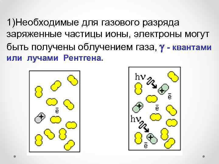 1)Необходимые для газового разряда заряженные частицы ионы, электроны могут быть получены облучением газа, -