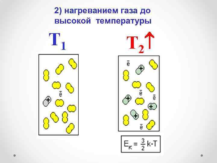 2) нагреванием газа до высокой температуры Т 1 Т 2