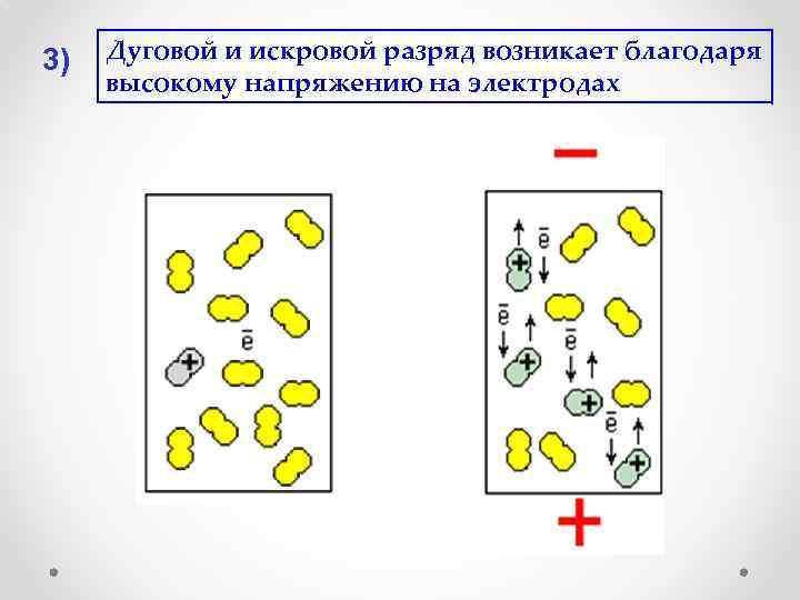 3) Дуговой и искровой разряд возникает благодаря высокому напряжению на электродах