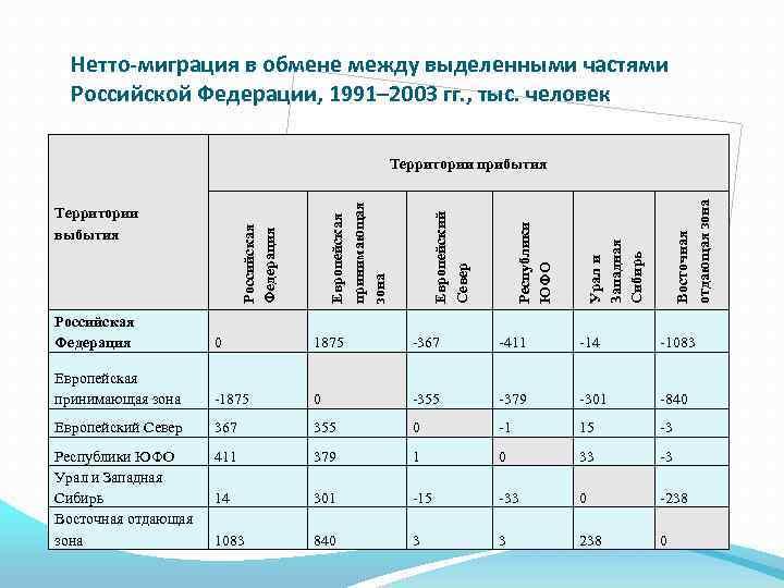 Нетто-миграция в обмене между выделенными частями Российской Федерации, 1991– 2003 гг. , тыс. человек