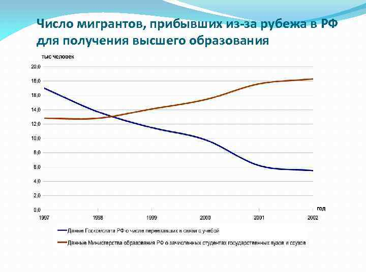 Число мигрантов, прибывших из-за рубежа в РФ для получения высшего образования
