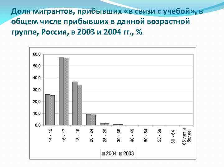 Доля мигрантов, прибывших «в связи с учебой» , в общем числе прибывших в данной