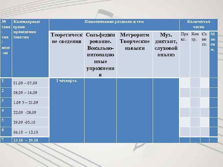 № заня тия / неде -ли 1 2 3 4 5 6 7 Календарные