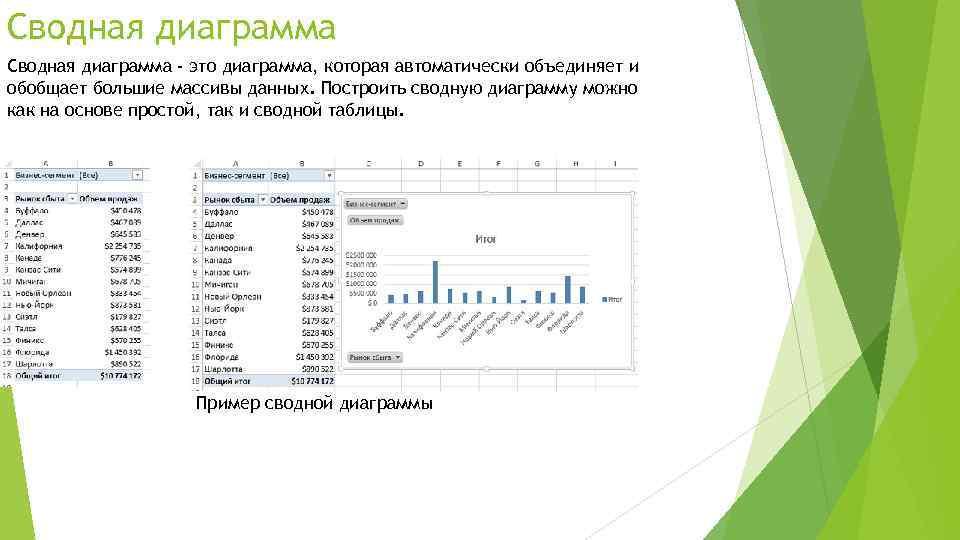 Сводная диаграмма - это диаграмма, которая автоматически объединяет и обобщает большие массивы данных. Построить