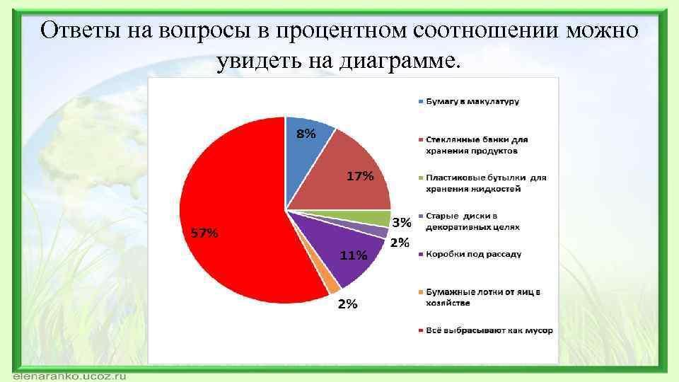 Ответы на вопросы в процентном соотношении можно увидеть на диаграмме.