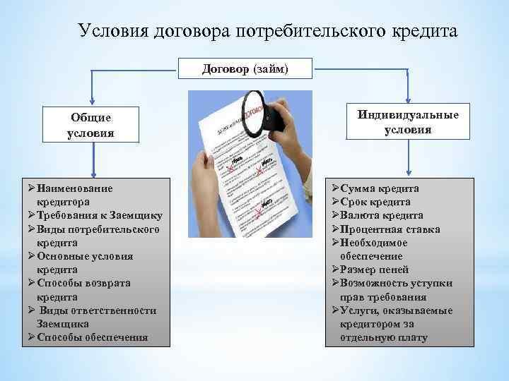 Кредитов, шпаргалка помощи государственной займов учёт и